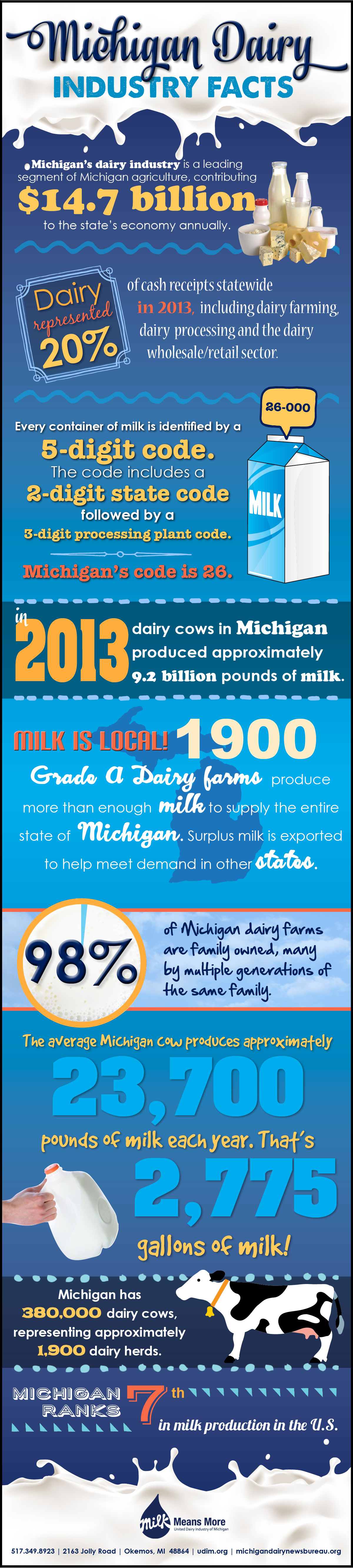 MilkisLocal Infographic